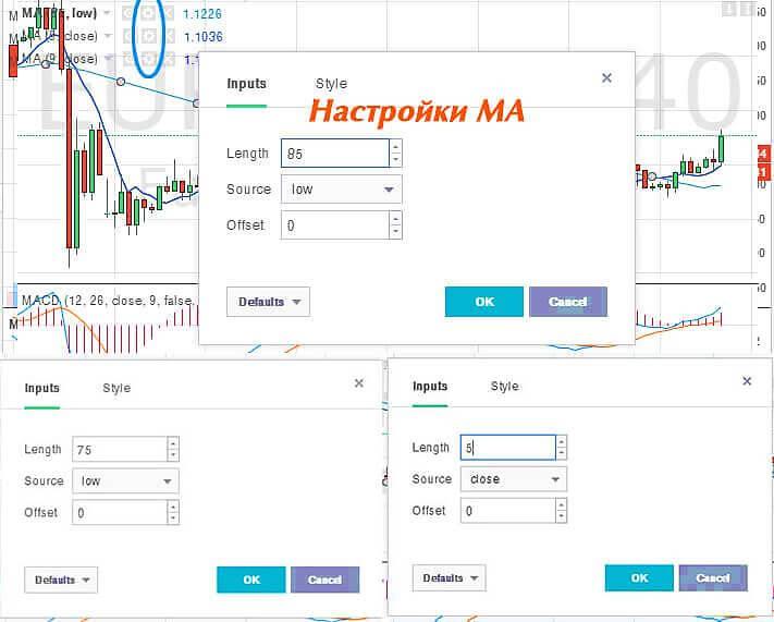 indicatori principali pentru tranzacționarea opțiunilor binare