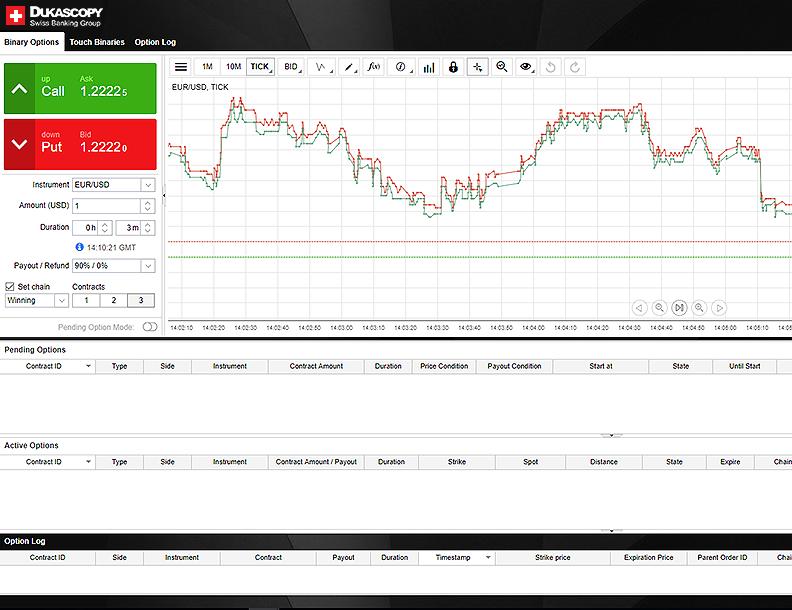 Tranzacționare opțiuni binare | Dukascopy Bank - Opțiuni cotații de preț - Money Coin