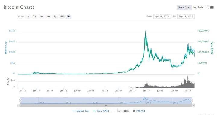 totul despre Bitcoins pentru începători