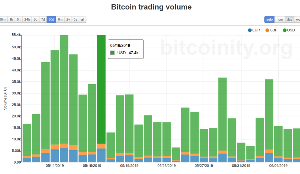 binance bitcoinity