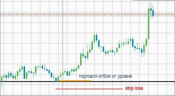 strategie fără indicatori pentru comenzile în așteptare