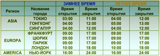 Transferă Bani Online către Ucraina