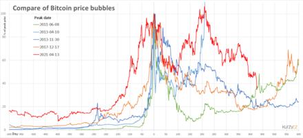 bitcoin fără investiții cât poți câștiga