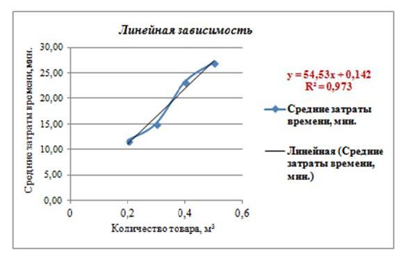 Calculați ecuația tendinței. Construirea unui trend liniar