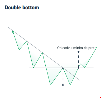 graficul cu linii de trend opțiuni binare de înregistrare