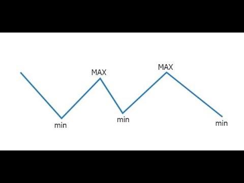 indicator pentru intrarea punctelor de opțiuni binare