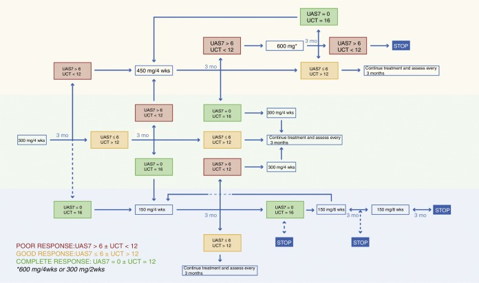 algoritm de consens