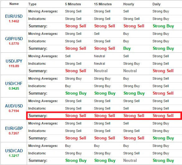 cele mai profitabile strategii de opțiuni binare ooo ste trading