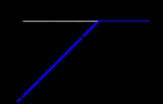 xelus roup opțiuni binare