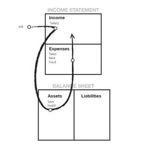 modul de realizare a schemei de independență financiară