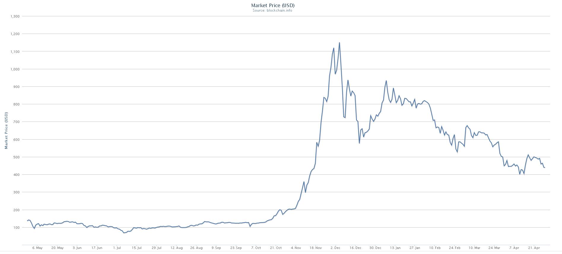 bots pret bitcoin opțiune binară timp de 3 secunde