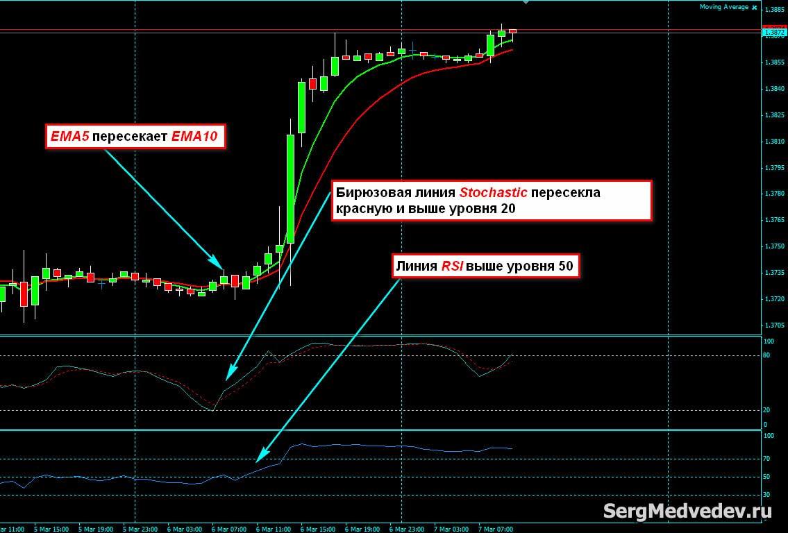 Strategii De Tranzactionare Cripto