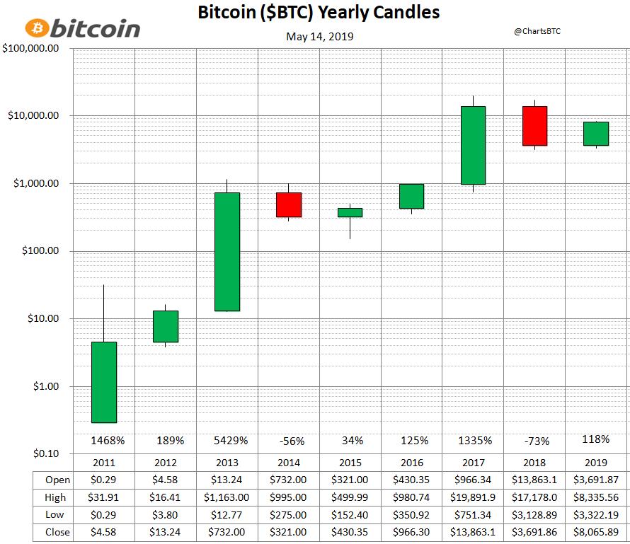 cele mai populare bitcoin în cazul în care puteți câștiga mai mult de 1000 Bitcoins