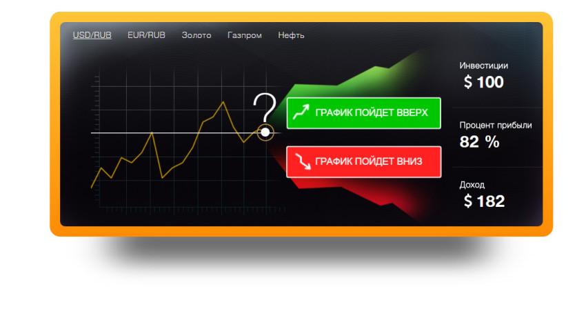 cum se folosește graficul live pentru opțiunile binare
