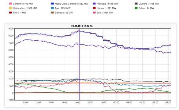 graficul tuturor timpurilor opțiuni binare tranzacționare live