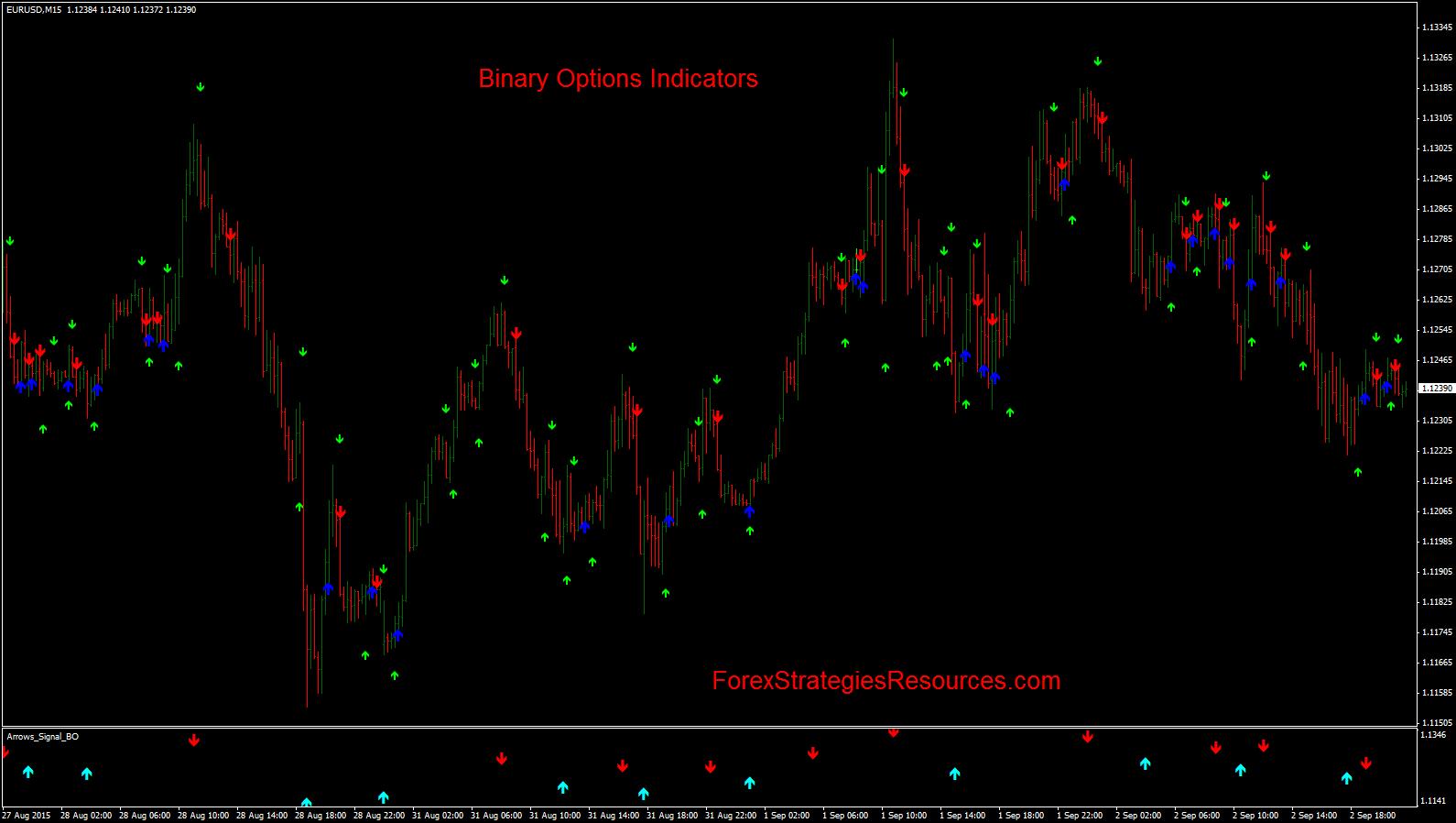 indicator al opțiunii binare super săgeată