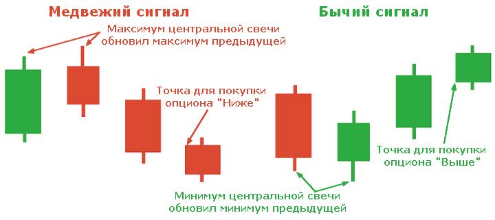 strategie pentru opțiuni turbo pe indicatori câștigurile pe computer pe internet