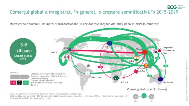 tendințele comerciale noi proiecte de investiții pe internet 2020