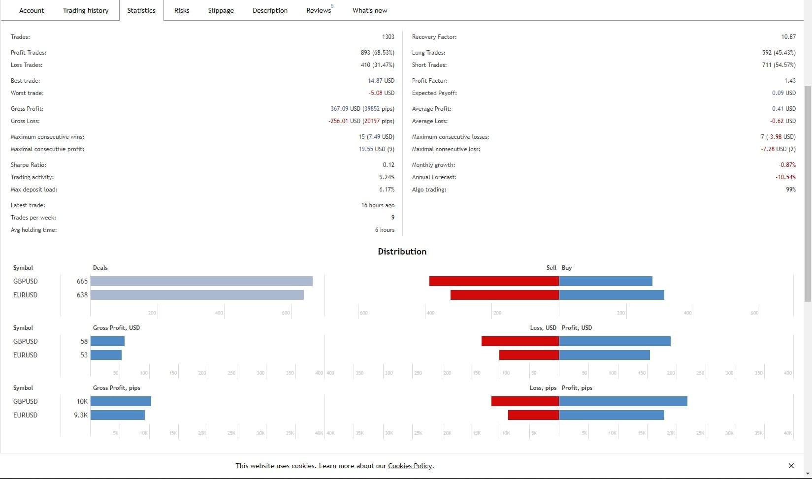 tranzacționarea semnalelor exacte cont demo pe platforma de tranzacționare