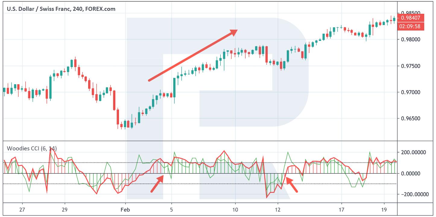 Arrow indicator forex fără redraw pentru MT4